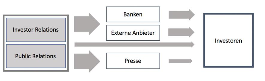 Vereinfachte Darstellung des Informationsflusses zwischen Unternehmen und Investoren