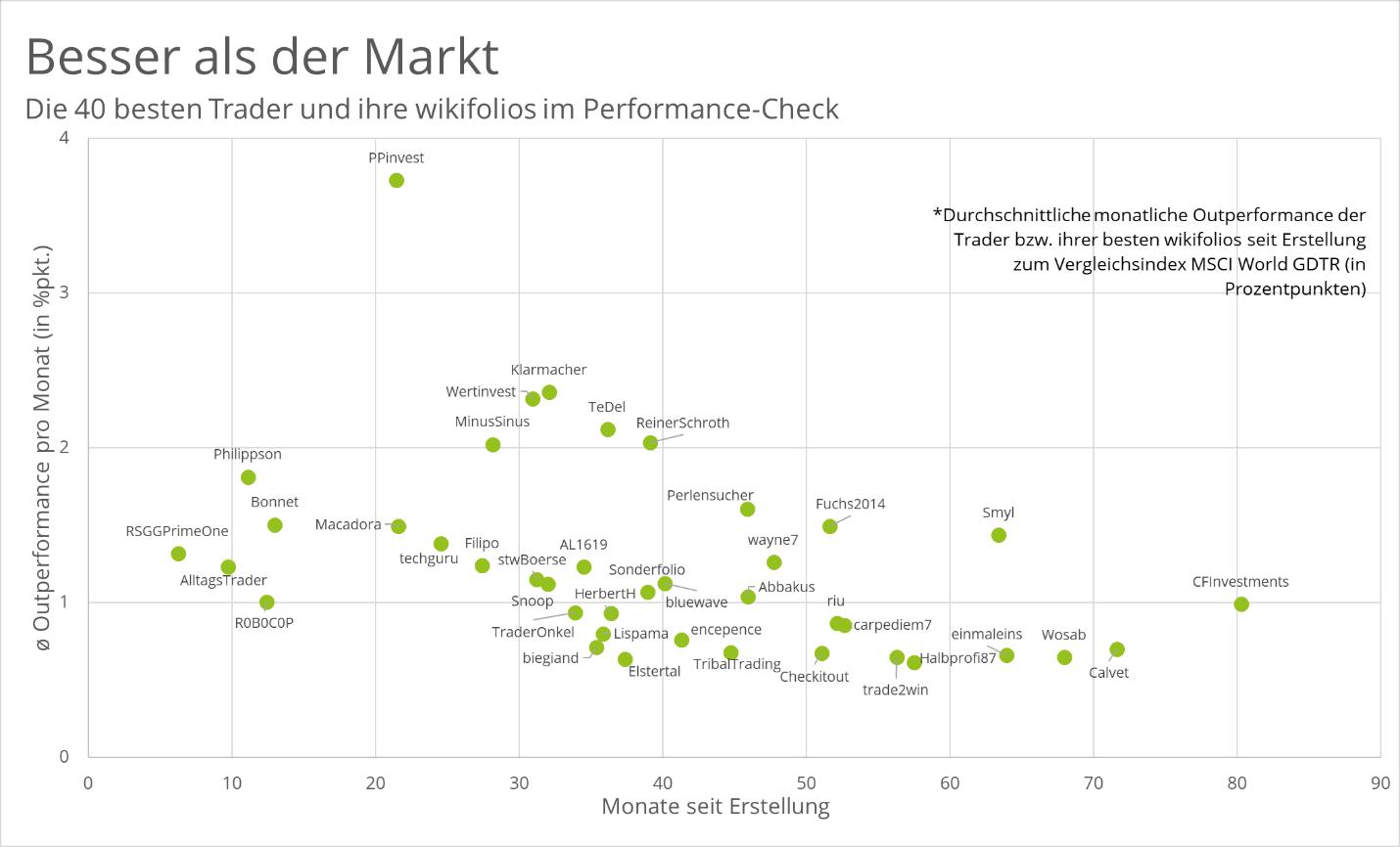 Grafik über wikifolios mti der besten durschnittlichen Performance